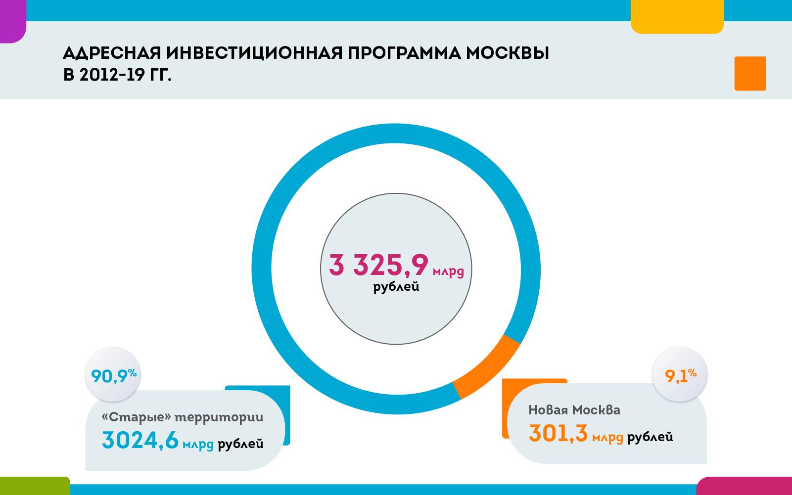 cdn.sobyanin.ru/static/img/010720-web-001011.jpg