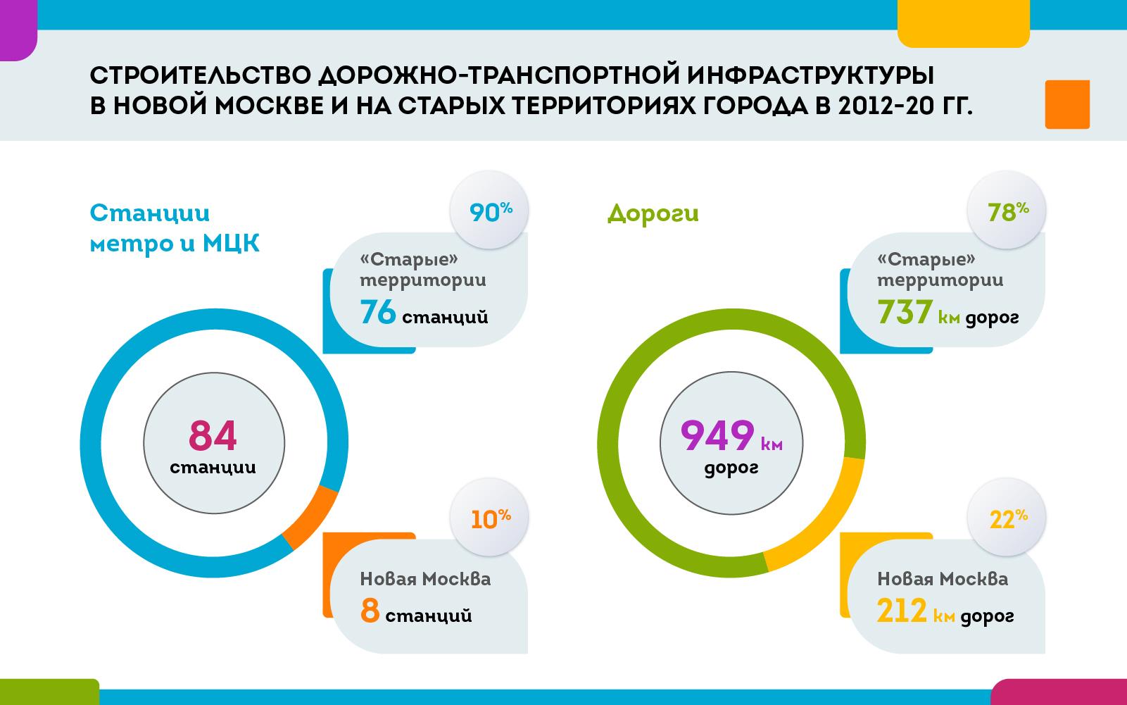cdn.sobyanin.ru/static/img/010720-web-001020.jpg