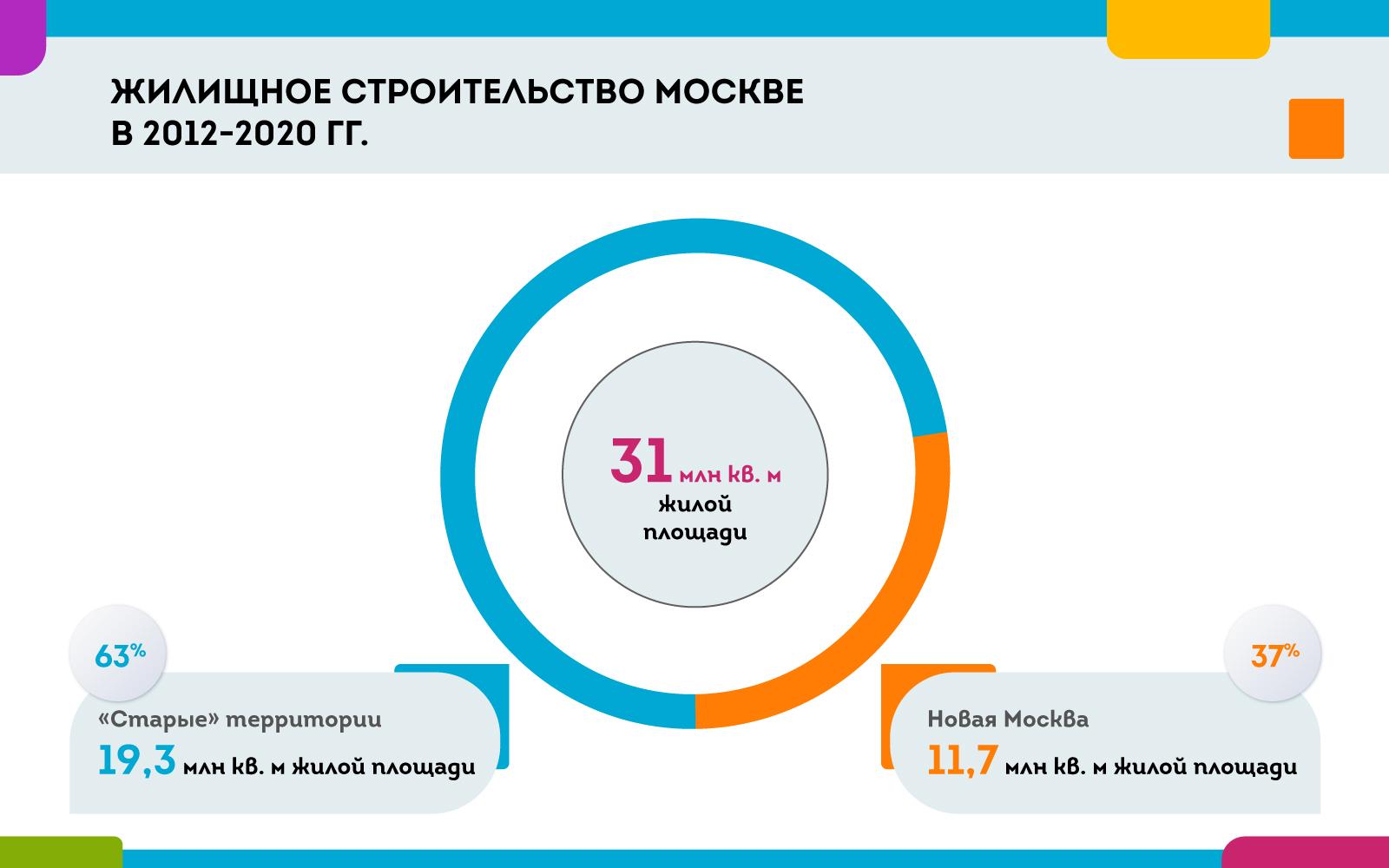 cdn.sobyanin.ru/static/img/010720-web-001030.jpg