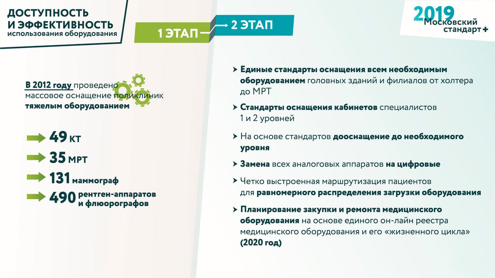 Блог Сергея Собянина. Поликлиники. «Московский стандарт+» - фото 1