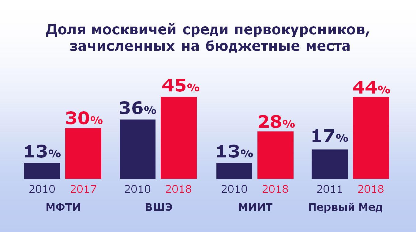 Источник: сайт Сергея Собянина, мэра и человека